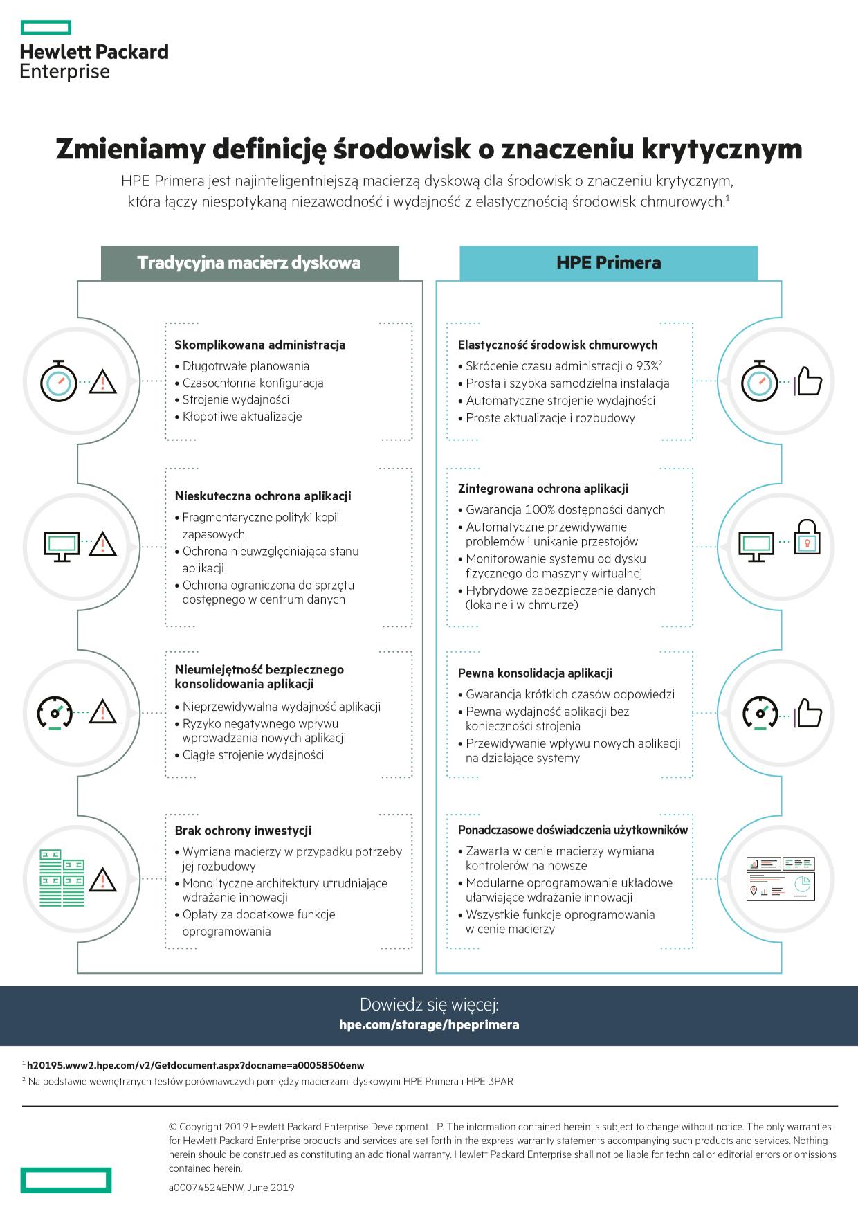 Infografika: 14 przewag platformy HPE Primera nad tradycyjnymi macierzami dyskowymi