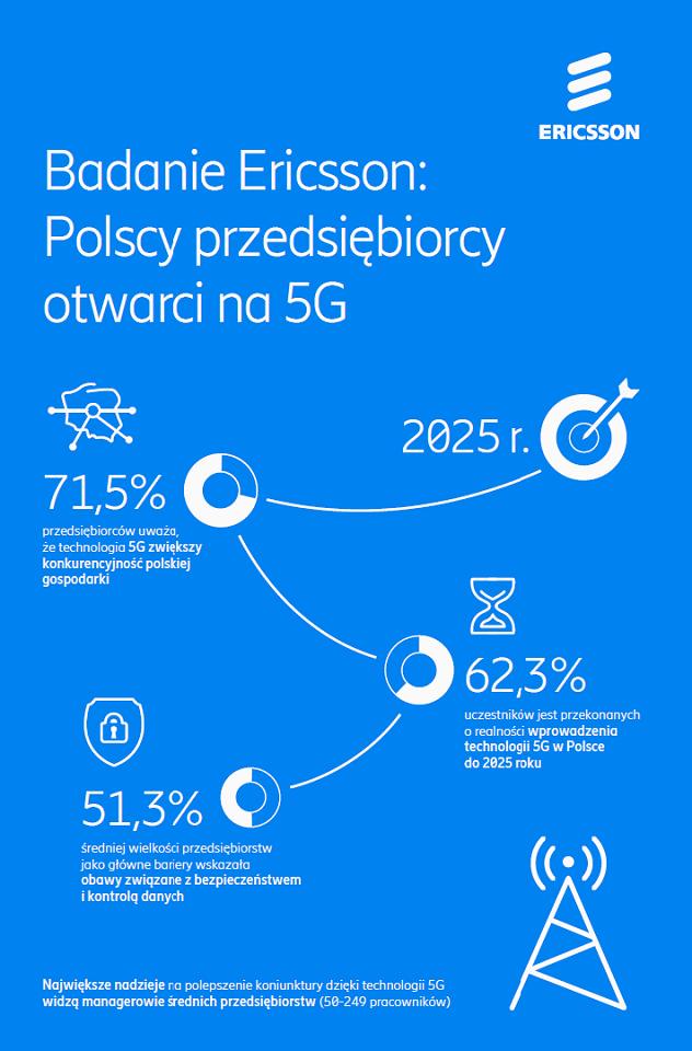 Raport Ericsson: 3 na 4 polskich przedsiębiorców uważa, że sieć 5G rozkręci gospodarkę