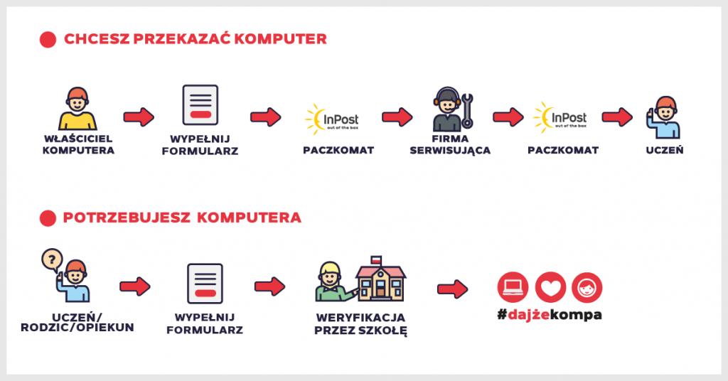 Akcja Talent Alpha: #DajżeKompa i pomóż dzieciom w nauce