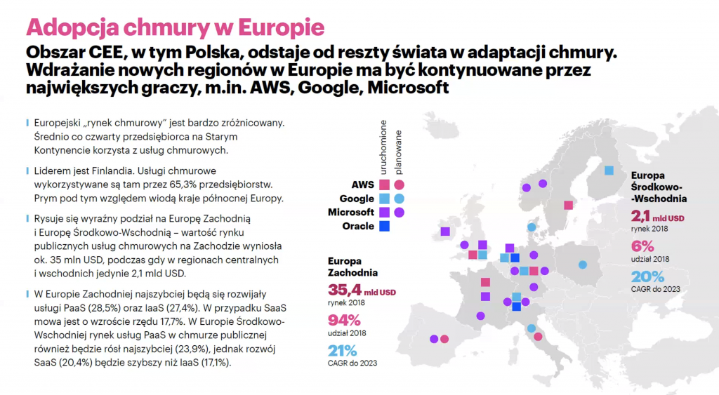 Raport: Duży potencjał rozwoju technologii chmurowej w polskim sektorze bankowym