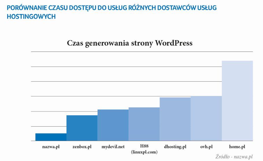 Firma nazwa.pl skróciła czas dostępu do usług hostingowych dzięki rozwiązaniom Intel Optane