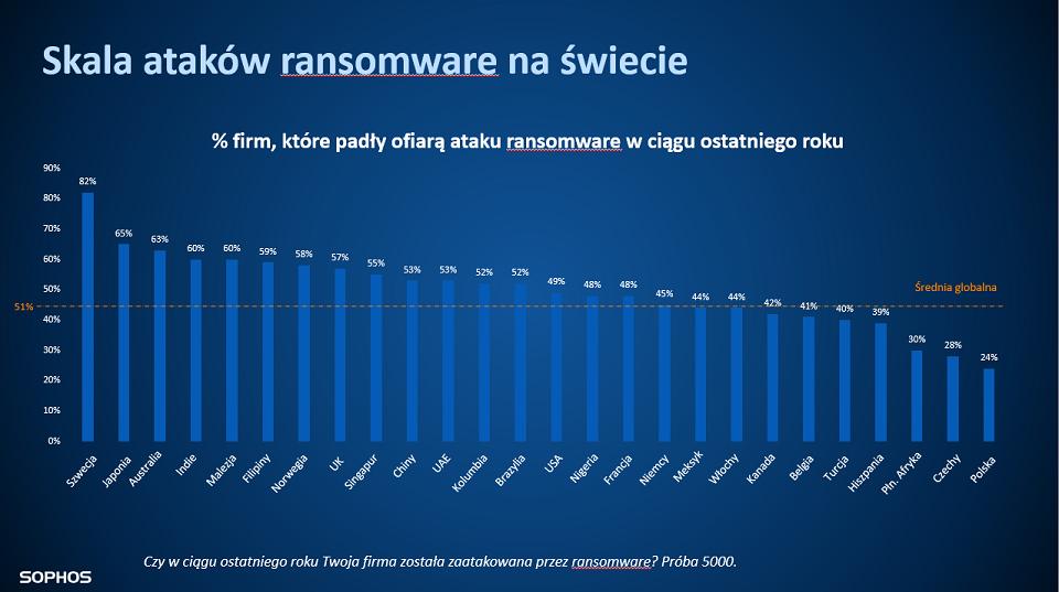 Koszty usunięcia skutków ataku ransomware w polskich firmach idą w setki tys. zł.