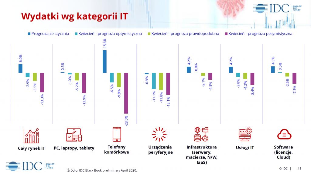 Jak wg IDC będzie wyglądał rynek IT w Polsce w 2020 roku