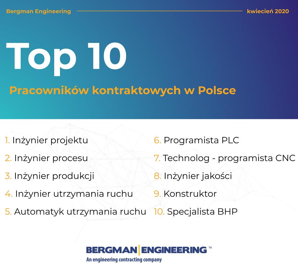 Kontrakting zyskuje na znaczeniu na polskim rynku pracy