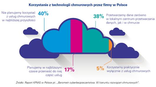 Raport KPMG: Maleje skala cyberataków na firmy w Polsce