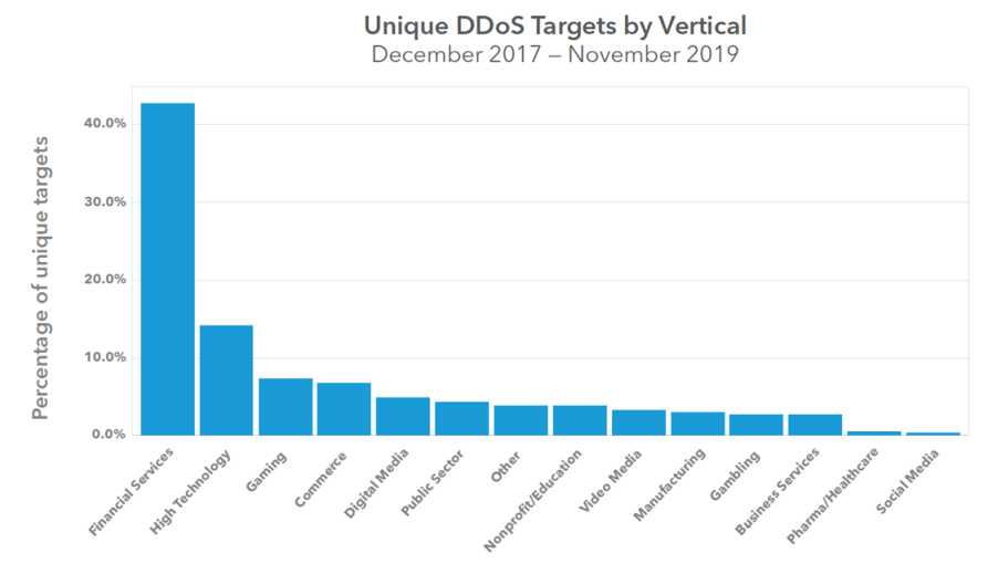 Chmura czy Edge – co nam dają 2 biliony zapytań DNS dziennie