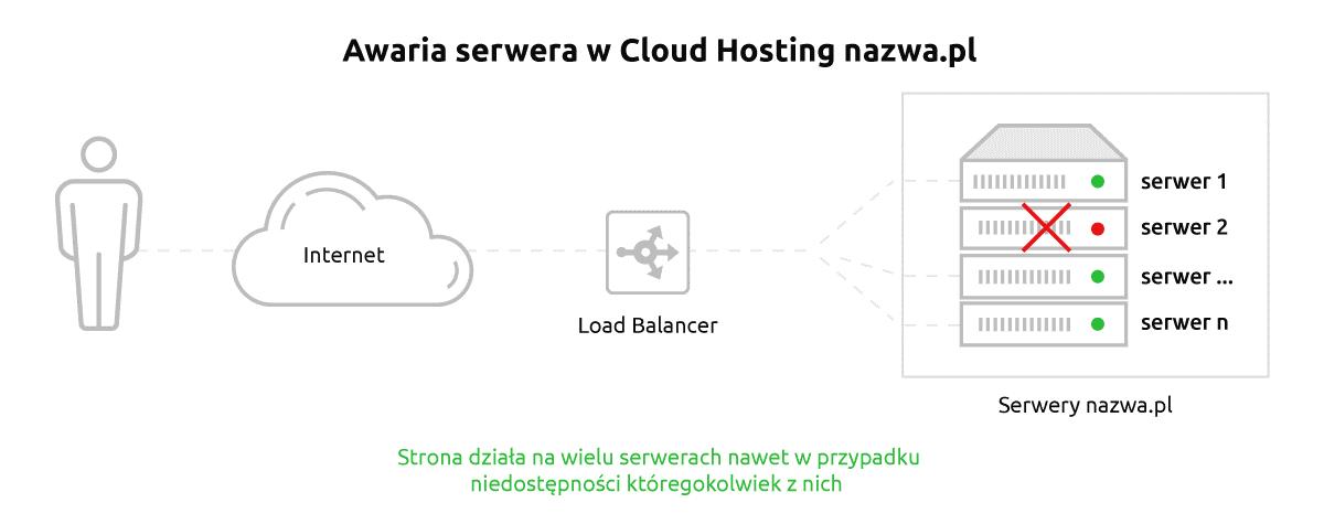 Cloud Hosting jako sposób na nową jakość w dziedzinie cyfrowego kontaktu z klientami