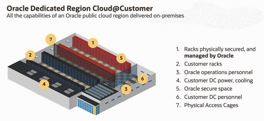Nowa usługa Oracle pozwala uruchomić kompletny region usług Oracle Cloud w centrach danych klientów