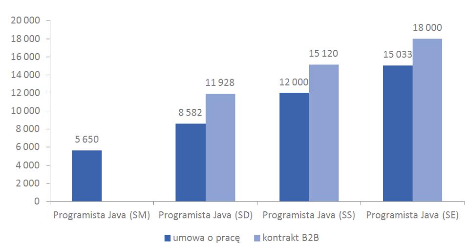 Ile zarabia programista Java w Polsce?