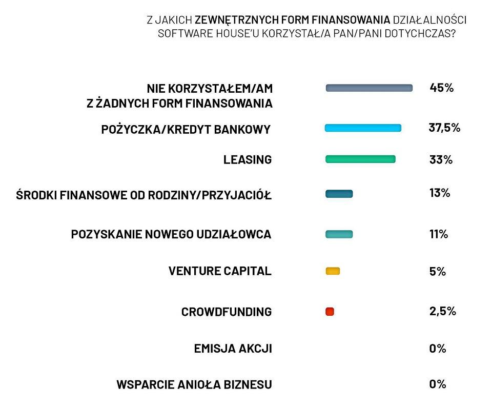 Czy fundusz venture capital to dobry partner dla firmy programistycznej?
