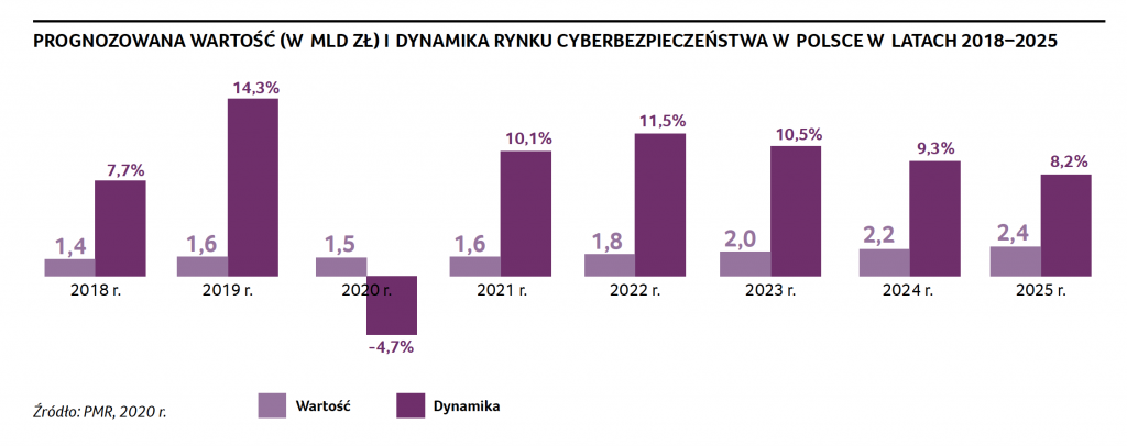 Jak wygląda rynek cyberbezpieczeństwa w Polsce w roku 2020