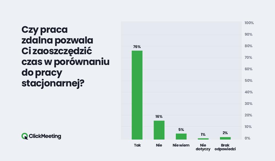 Polacy oczekują dofinasowania do pracy zdalnej