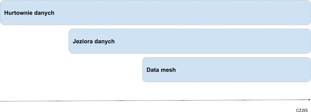 Demokratyczny Data Mesh, czyli dane bez końca i centrali