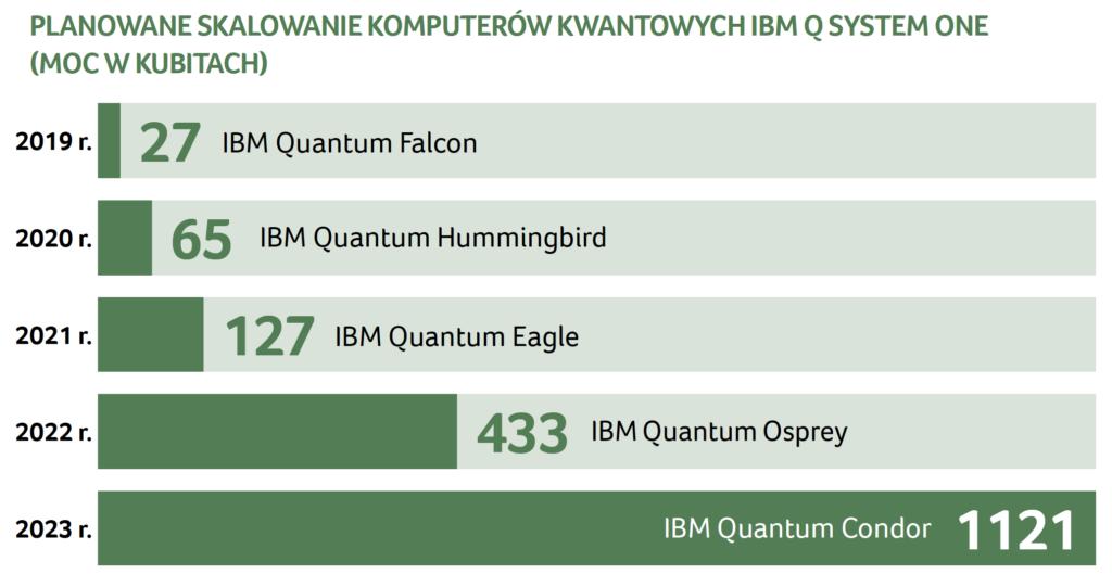 Mapa drogowa rozwoju komputerów kwantowych IBM