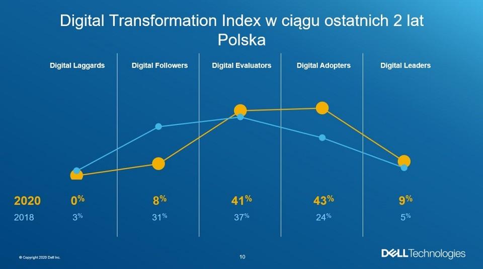 DT Index 2020: Cyfrowa transformacja zdecydowanym priorytetem większości firm w Polsce