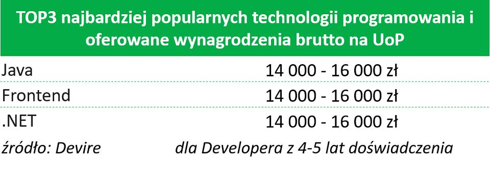 Kto zarabia 15 tys. zł miesięcznie w branży IT?