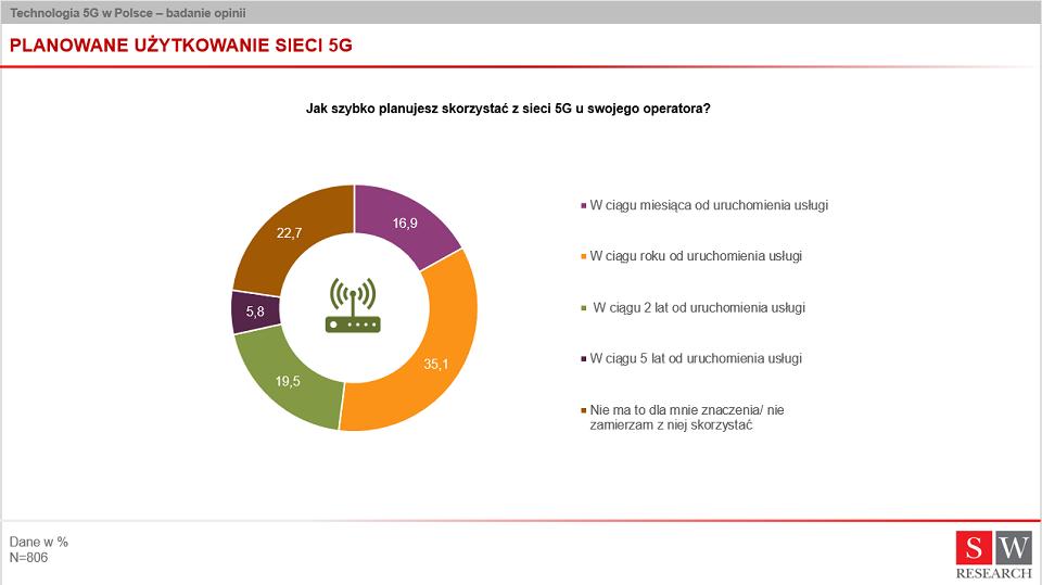 Badanie Ericsson: Polacy chcą szybkiego dostępu do sieci 5G