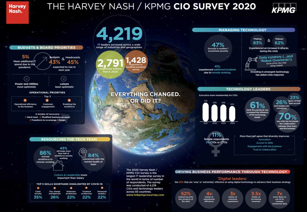 Raport KPMG: Znaczący wzrost inwestycji w technologie z powodu pandemii