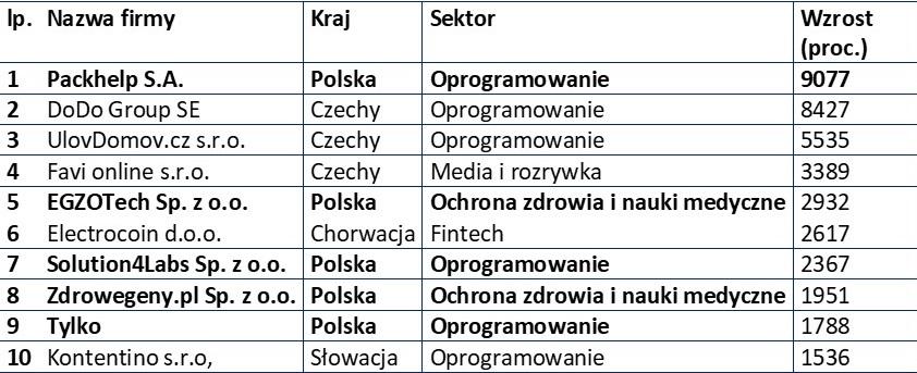 """Polska firma Packhelp zwycięzcą tegorocznego """"Deloitte Technology Fast 50 Central Europe"""""""