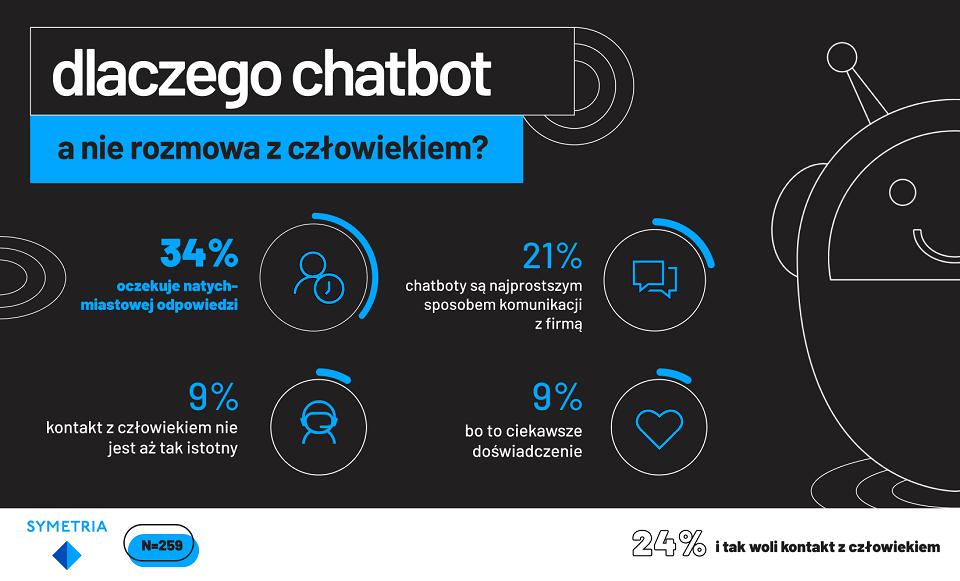 Chatboty coraz bardziej popularne – wolimy z nimi jednak pisać niż rozmawiać