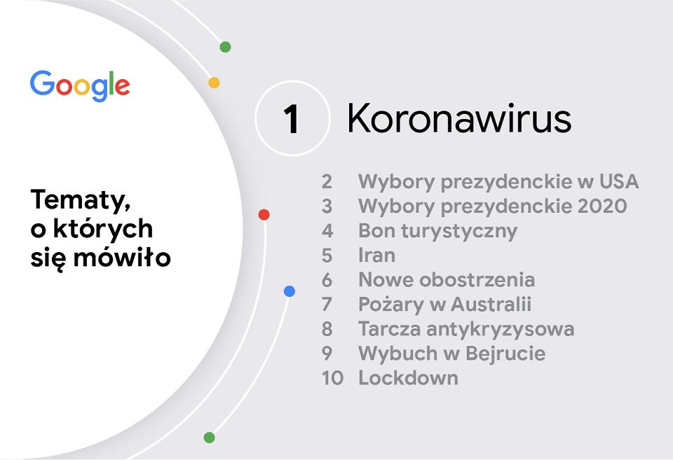 Rok 2020 w wyszukiwarce Google – tematy, o których się mówiło