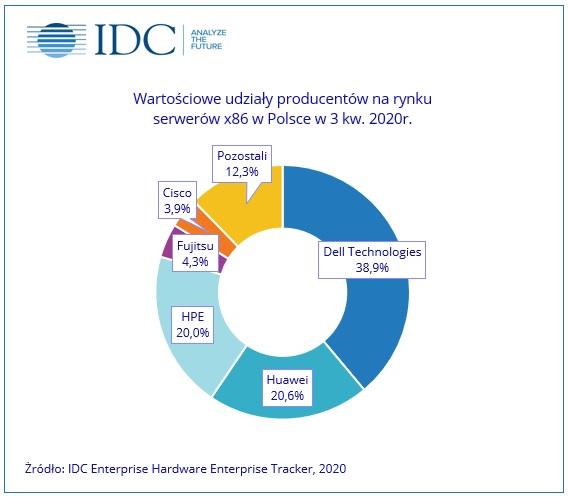 IDC: 30% wzrost sprzedaży serwerów w Polsce w III kwartale 2020 roku