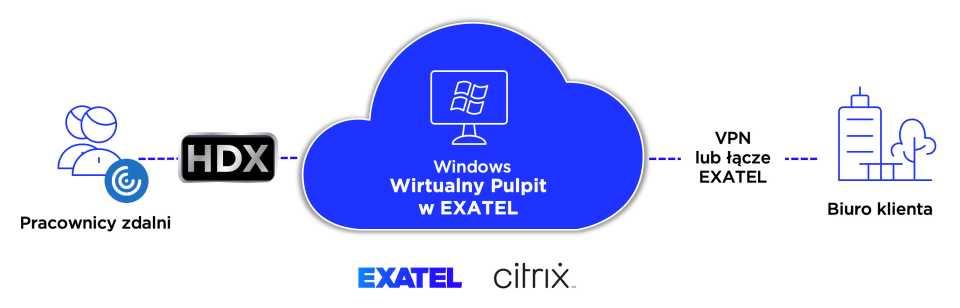 Druga fala pandemii wzmogła zainteresowanie VDI. Co wyróżnia Wirtualny Pulpit od Exatel?