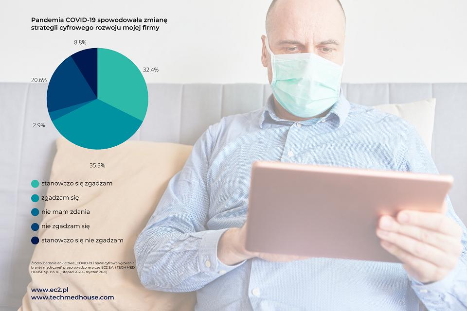 COVID-19 przyspiesza cyfrową transformację polskich firm medycznych