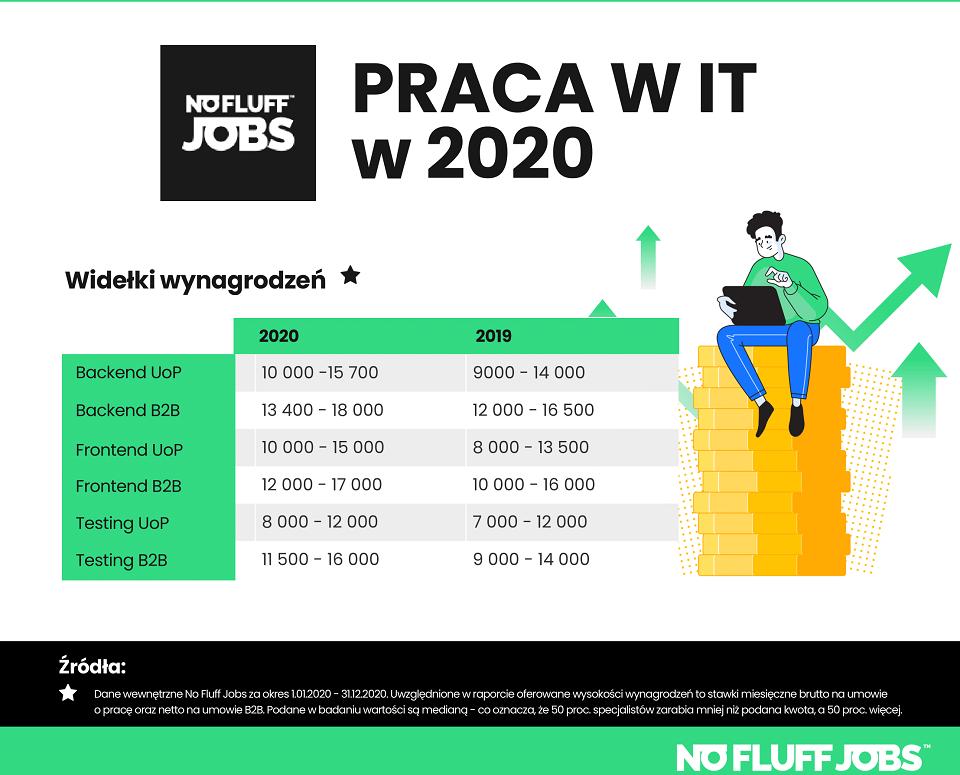 Zatrudnienie w IT: Jakie zarobki na umowie o pracę, a jakie na kontrakcie?