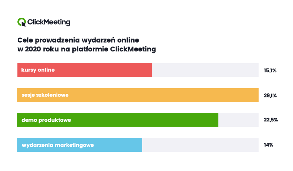 W 2020 roku z platformy webinarowej ClickMeeting skorzystało łącznie blisko 31 mln użytkowników