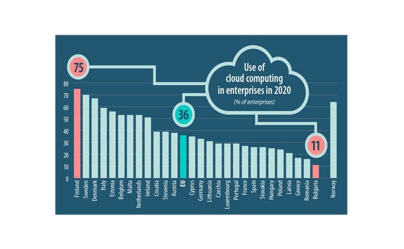 Chmura obliczeniowa w Polsce: dwukrotnie wzrosło wykorzystanie cloud computing w firmach