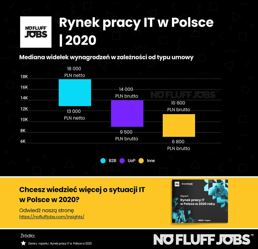 Jaka jest wysokość zarobków specjalistów IT w Polsce