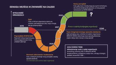Transformacja zwinna w telekomie, czy to ma sens?