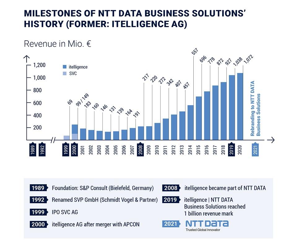 itelligence przechodzi rebranding i zmienia nazwę na NTT DATA Business Solutions