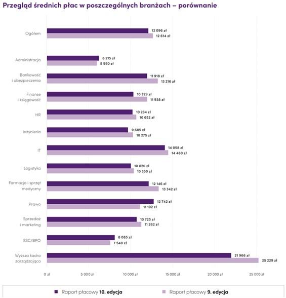 Trendy w wynagrodzeniach – kto skorzystał, a kto stracił w trakcie pandemii?