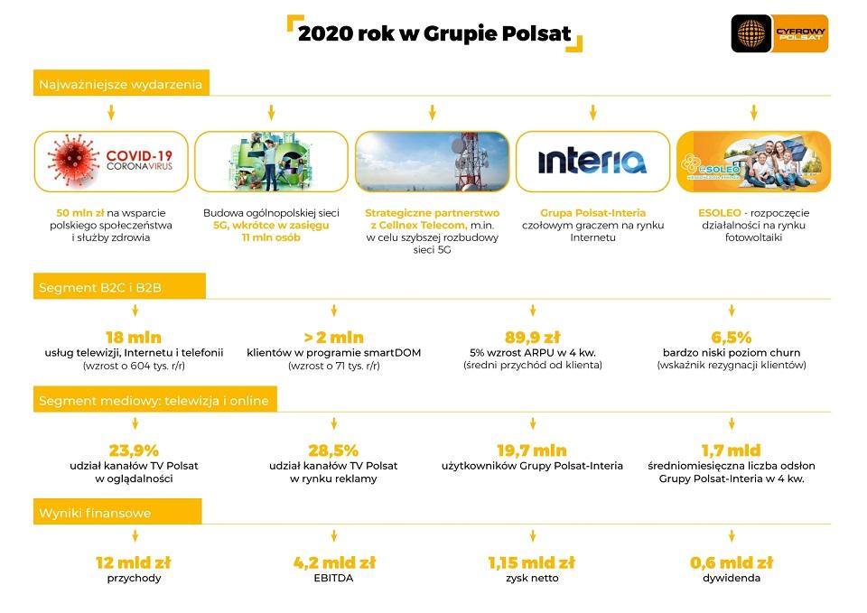 Dobre wyniki finansowe Grupy Polsat za 2020 rok – 1,15 mld złotych zysku netto