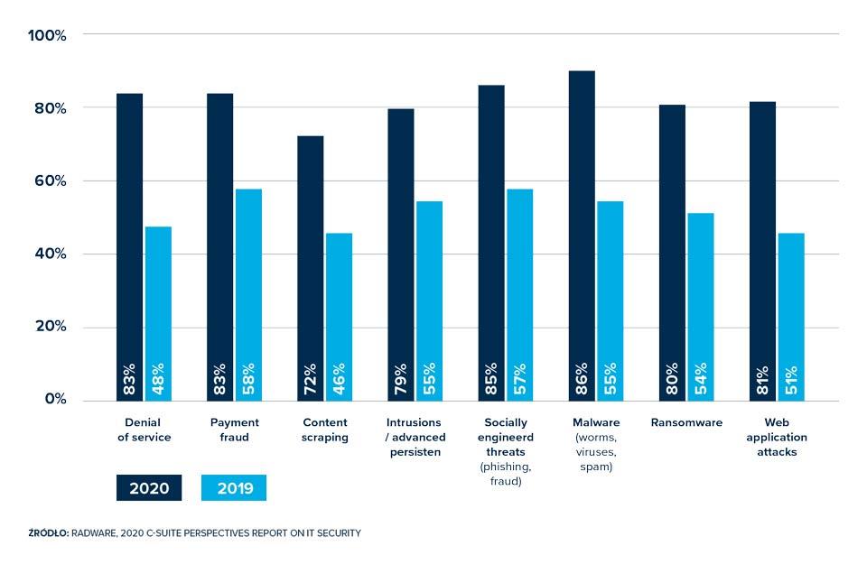 Cyberbezpieczeństwo, czyli kluczowy aspekt dla efektywności operacyjnej firmy