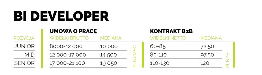 IT Manager, IT Architect czy Cloud Engineer? Kto zarabia najwięcej w IT?