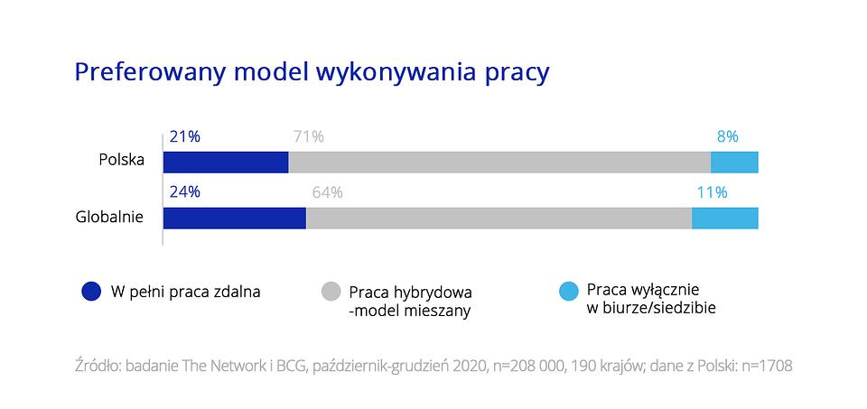 Polacy chcą pracy zdalnej w elastycznym wymiarze godzin