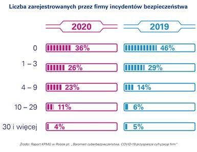 Raport KPMG: Rośnie liczba cyberataków na firmy w Polsce