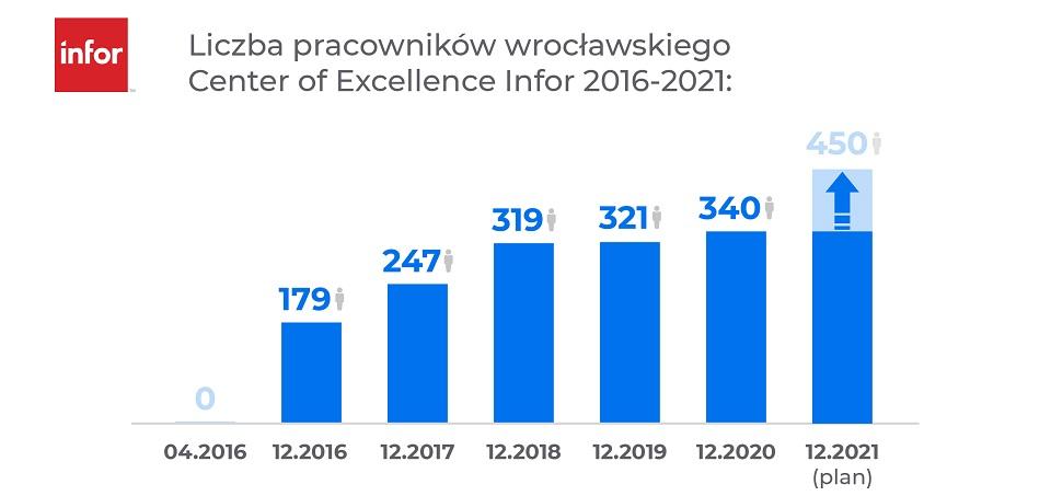 Wrocławskie Center of Excellence firmy Infor zatrudni w tym roku ponad 100 specjalistów IT