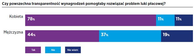 Na polskim rynku pracy wciąż obecne są przejawy nierównego traktowania kobiet i mężczyzn