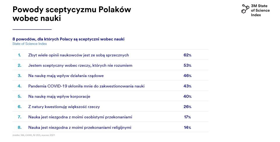Polacy jednym z najmniej sceptycznych narodów wobec nauki