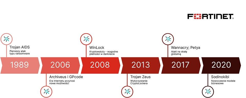 Ransomware ma już ponad 30 lat – czyli od dyskietek, poprzez RaaS, aż do nowoczesnych modeli biznesowych