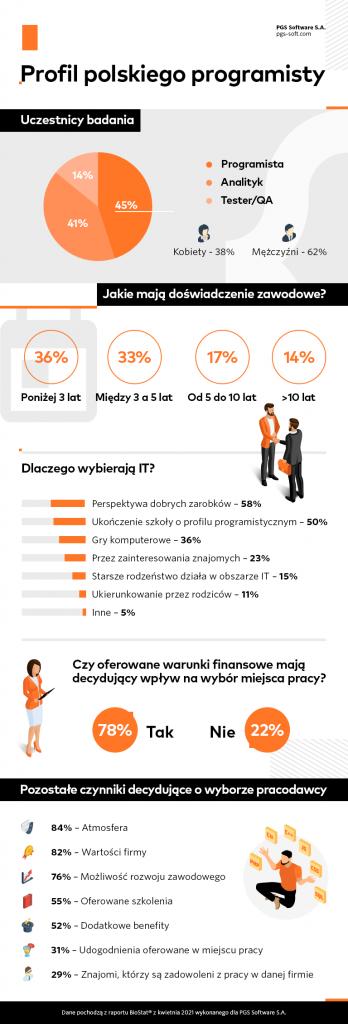Polscy programiści – co tak naprawdę motywuje ich do podjęcia pracy?