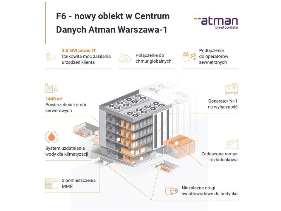 Rozbudowa Centrów Danych Atman o 2000mkw. powierzchni netto