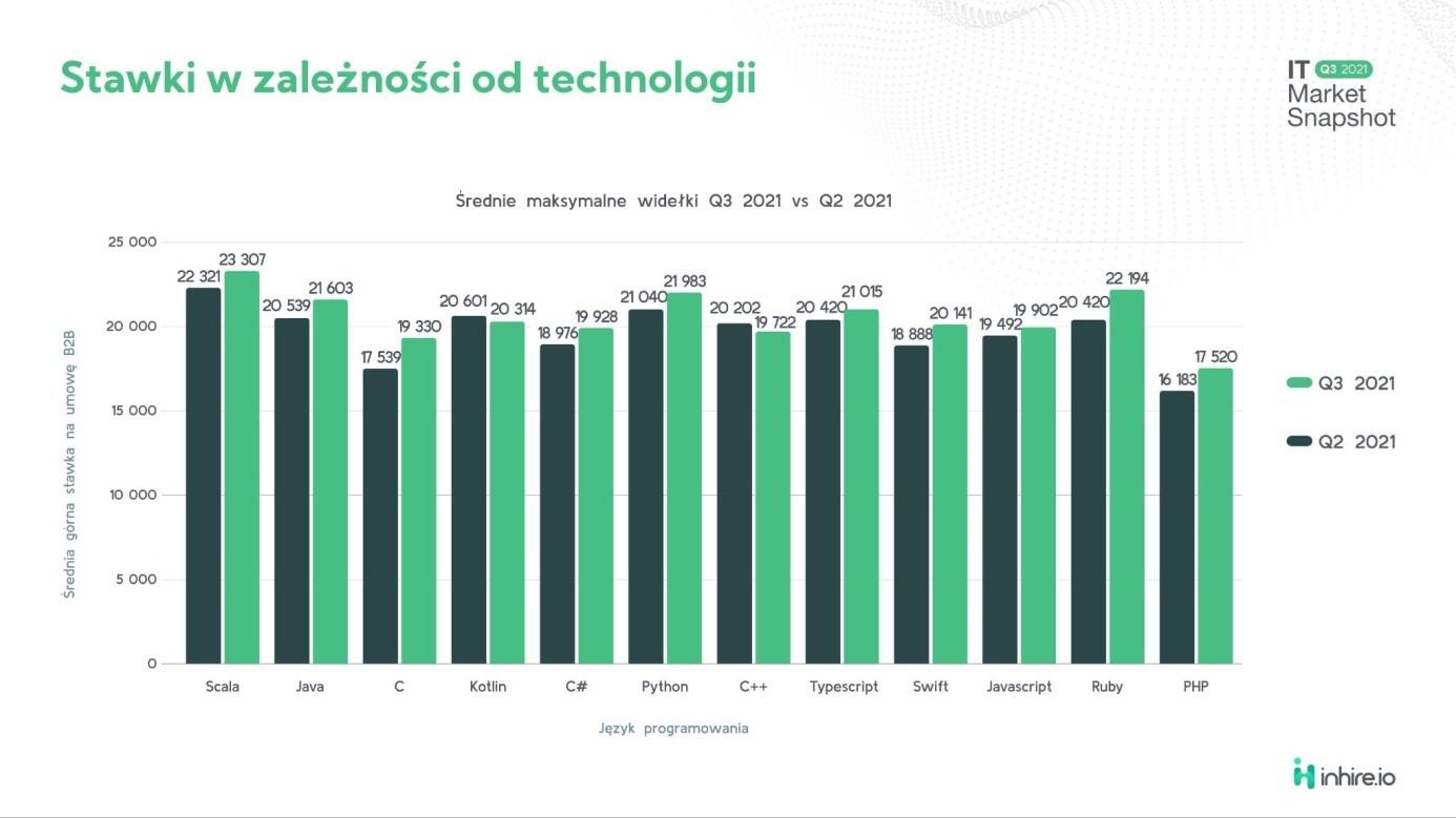 Raport inhire.io: III kwartał 2021 roku z rekordową liczbą ofert pracy zdalnej dla specjalistów IT